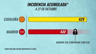 Cataluña riesgo contagio