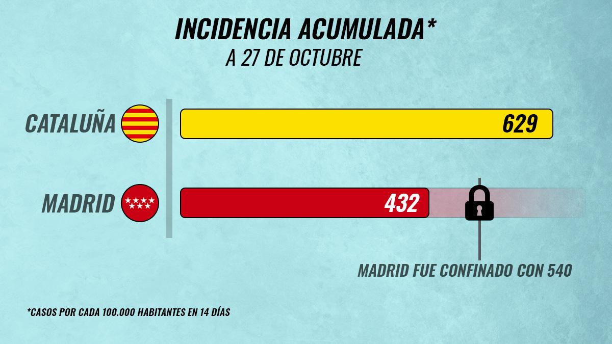 Gráfico comparativo de la incidencia de Cataluña y Madrid.