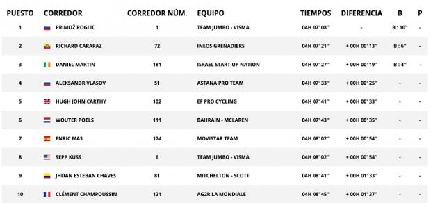 Vuelta a España 2020: clasificación de la etapa 8 de hoy, miércoles 28 de octubre, tras la victoria de Roglic