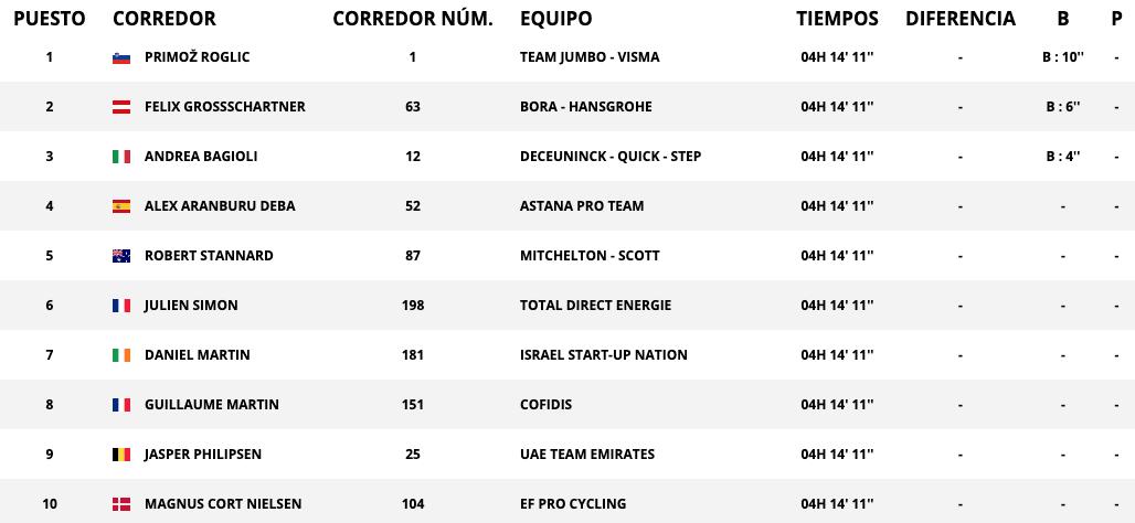 Vuelta a España 2020: clasificación de la etapa 10 de hoy, viernes 30 de octubre, tras la victoria de Roglic