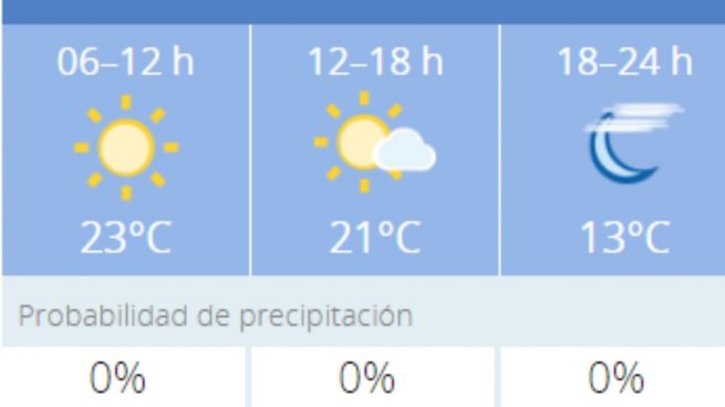 El tiempo en Córdoba: Previsión meteorológica de hoy, 30 de octubre del 2020