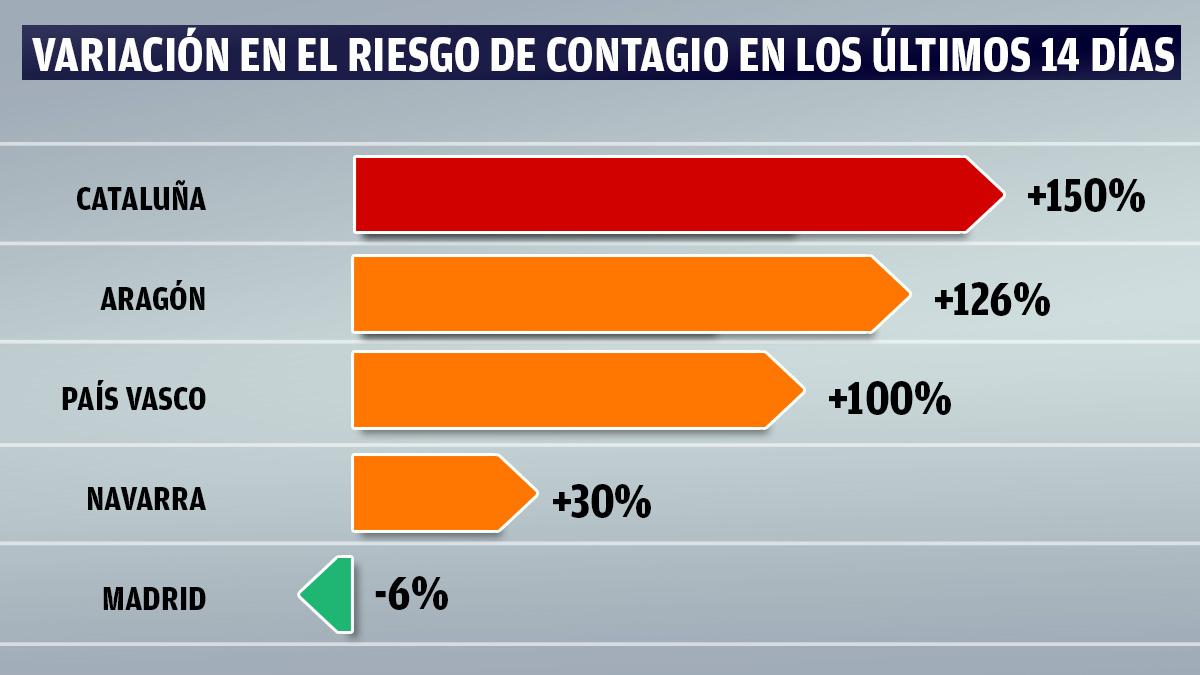 Evolución de la incidencia acumulada en España