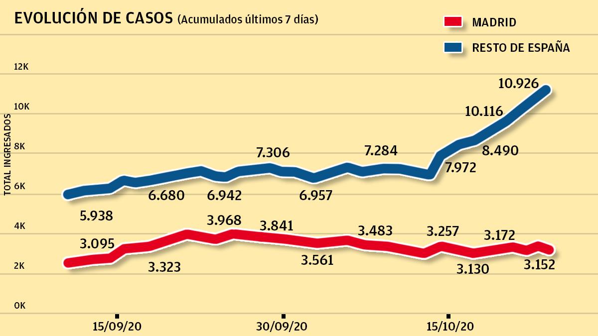 Evolución de casos en España y Madrid.