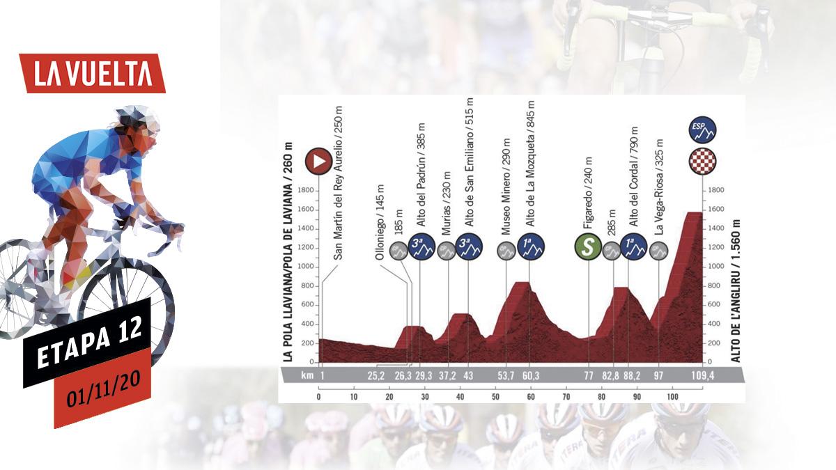 Perfil de la etapa 12 de la Vuelta a España.