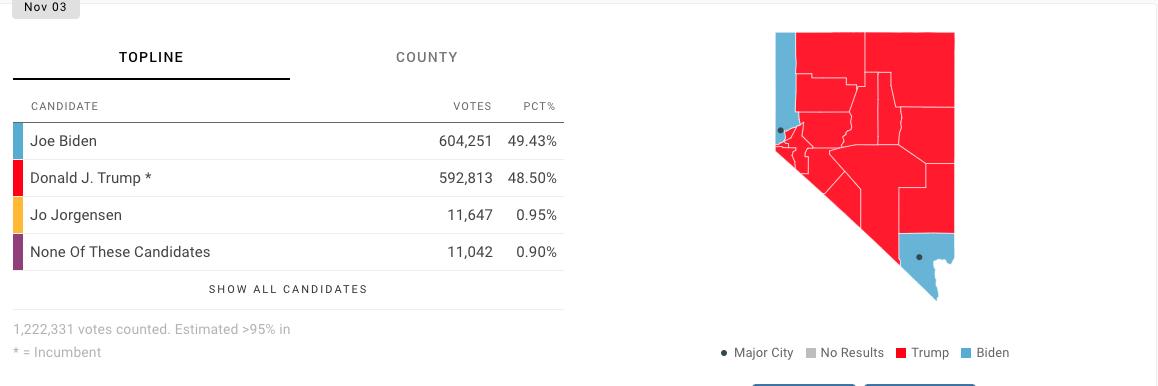 Elecciones de Estados Unidos: último minuto de los resultados y el número de votos de Trump y Biden en directo