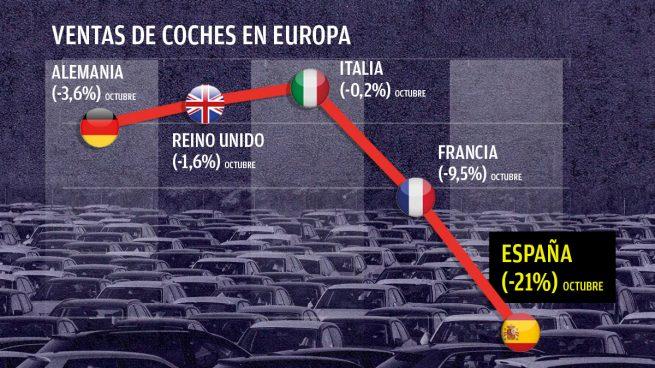 El plan Renove no funciona: España lidera en octubre la caída de las ventas de coches en Europa