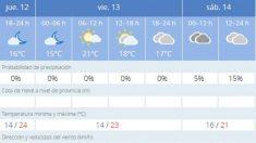 El tiempo en Almería: previsión meteorológica de hoy, 13 de noviembre de 2020