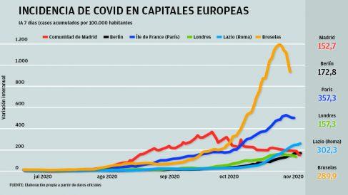 Gráfico de capitales europeas y su incidencia acumulada del coronavirus, con Madrid en el puesto más bajo.