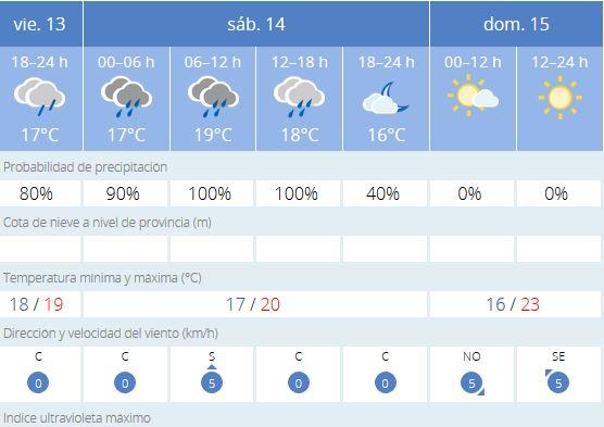 El tiempo en Cádiz: previsión meteorológica de hoy, 14 de noviembre de 2020