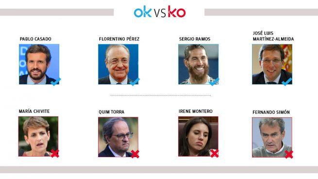 Los OK y KO del domingo, 15 de noviembre