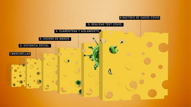 El 'modelo del queso suizo' que ilustra la lucha más efectiva contra el coronavirus: ¿mascarillas o distancia social?