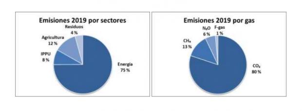 Fuente: ministerio de Transición Ecológica. 'El avance de emisiones de gases de efecto invernadero correspondientes al año 2019'