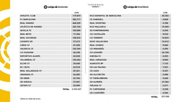 This is the salary limit for all La Liga teams: Real Madrid will be able to spend more than Barcelona