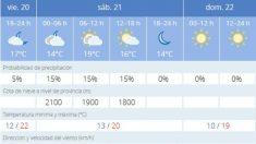 El tiempo en Almería: previsión meteorológica de hoy, 21 de noviembre de 2020