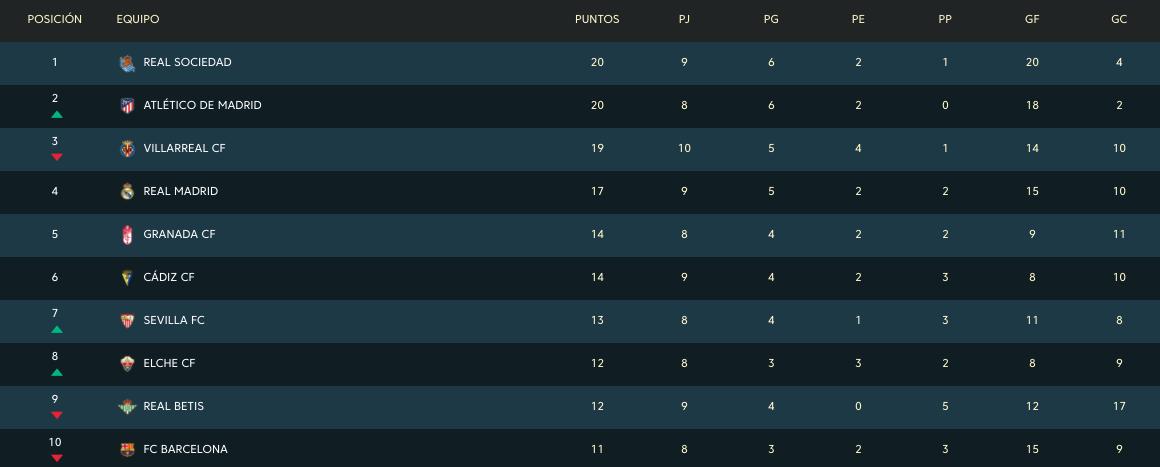 Así queda la clasificación de la Liga Santander: el Atlético es colíder y deja al Barça a nueve puntos