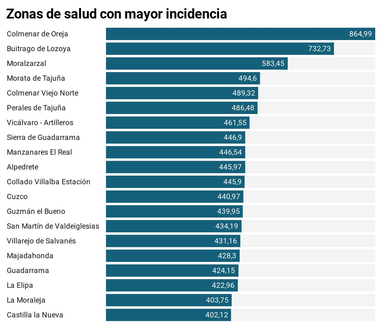 La Comunidad de Madrid aplica restricciones quirúrgicas a más de 30 zonas de salud