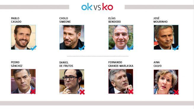 Los OK y KO del domingo, 22 de noviembre