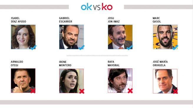 Los OK y KO del martes, 24 de noviembre