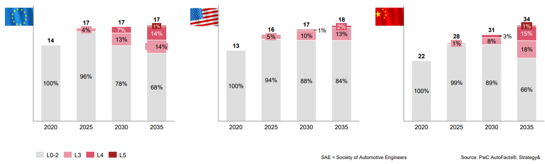 El desplome de la venta de coches retrasará el desarrollo del vehículo autónomo más allá de 2035