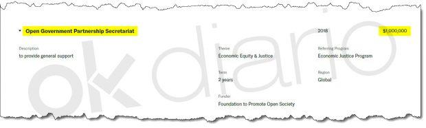La segunda ONG más financiada por Soros es Open Government Partnership.