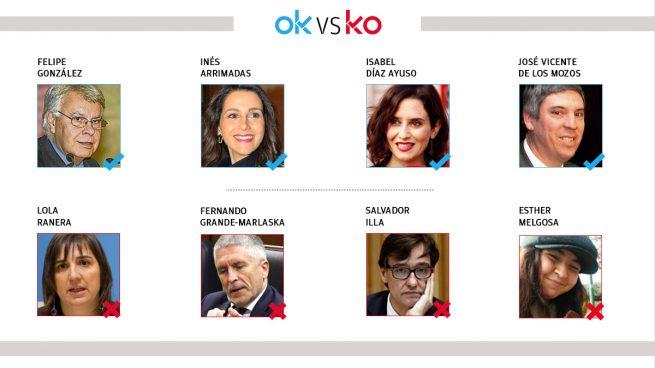 Los OK y KO del viernes, 27 de noviembre