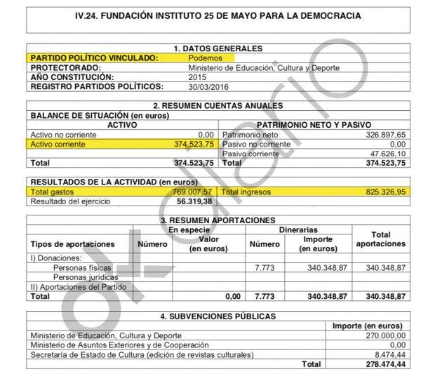 Ingresos y gastos del la Fundación de Podemos declarados al Tribunal de Cuentas.