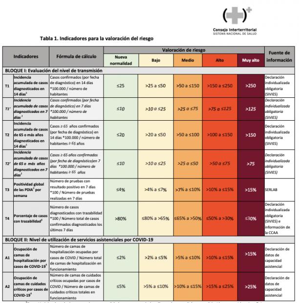 Madrid ha dejado atrás el riesgo extremo en 5 de los 7 niveles de Sanidad para controlar la pandemia