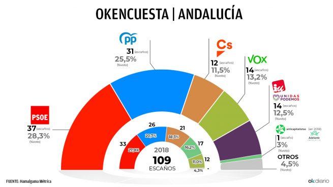 Encuesta Andalucía