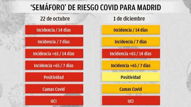 Madrid Sanidad