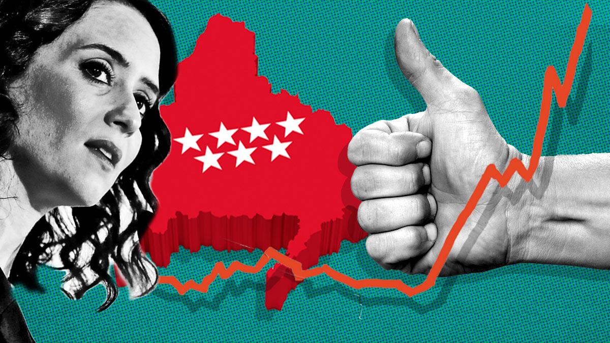 Los empresarios de Madrid felicitan a Ayuso por sostener el empleo mientras el paro crece en España