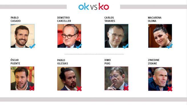 El OK y KO del miércoles, 2 de diciembre