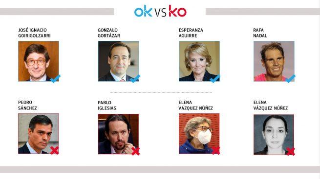 Los OK y KO del viernes, 4 de diciembre