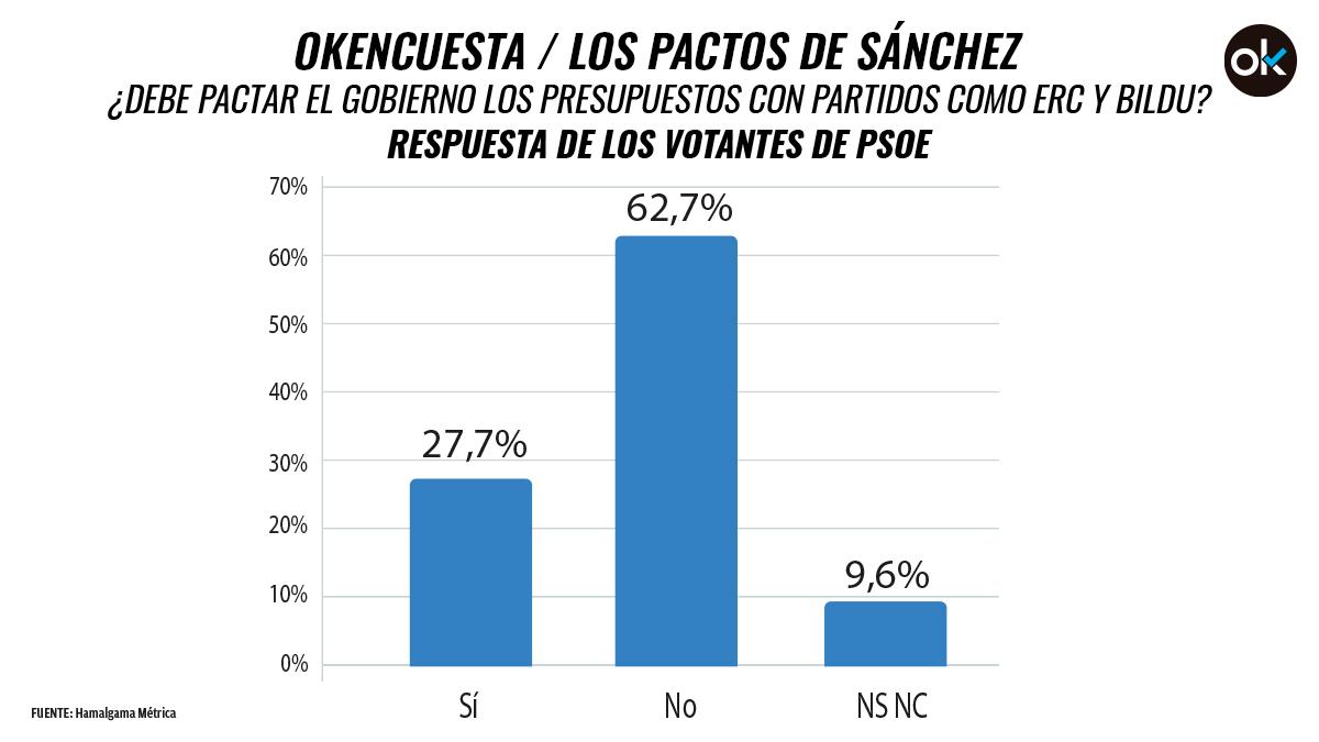 Respuesta de los votantes del PSOE a la pregunta planteada por Hamalgama Métrica.