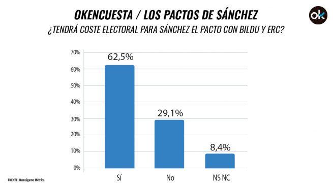 El 62,5% cree que sus pactos con Bildu y ERC pasarán factura a Sánchez en las urnas