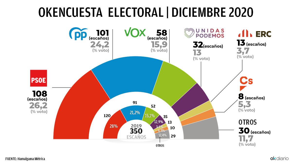 Encuesta de intención de voto en diciembre de 2020
