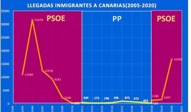 Tabla sobre inmigración ilegal que el senador canario Sergio Ramos enseñó a Marlaska.