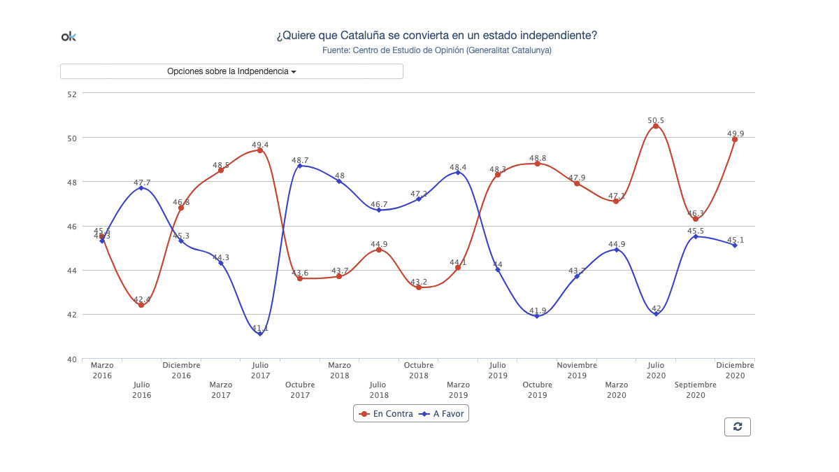 Resultados del CIS Catalán