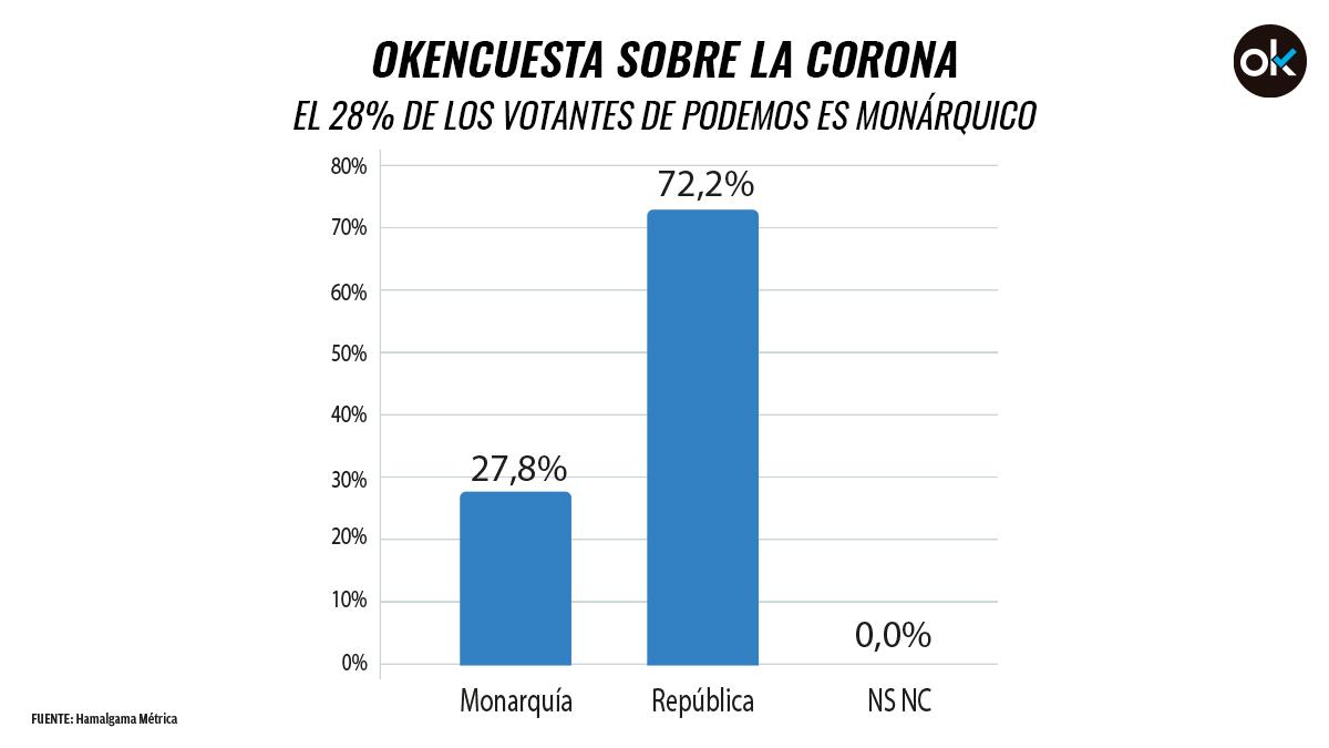 Lo que opinan los votantes de Podemos