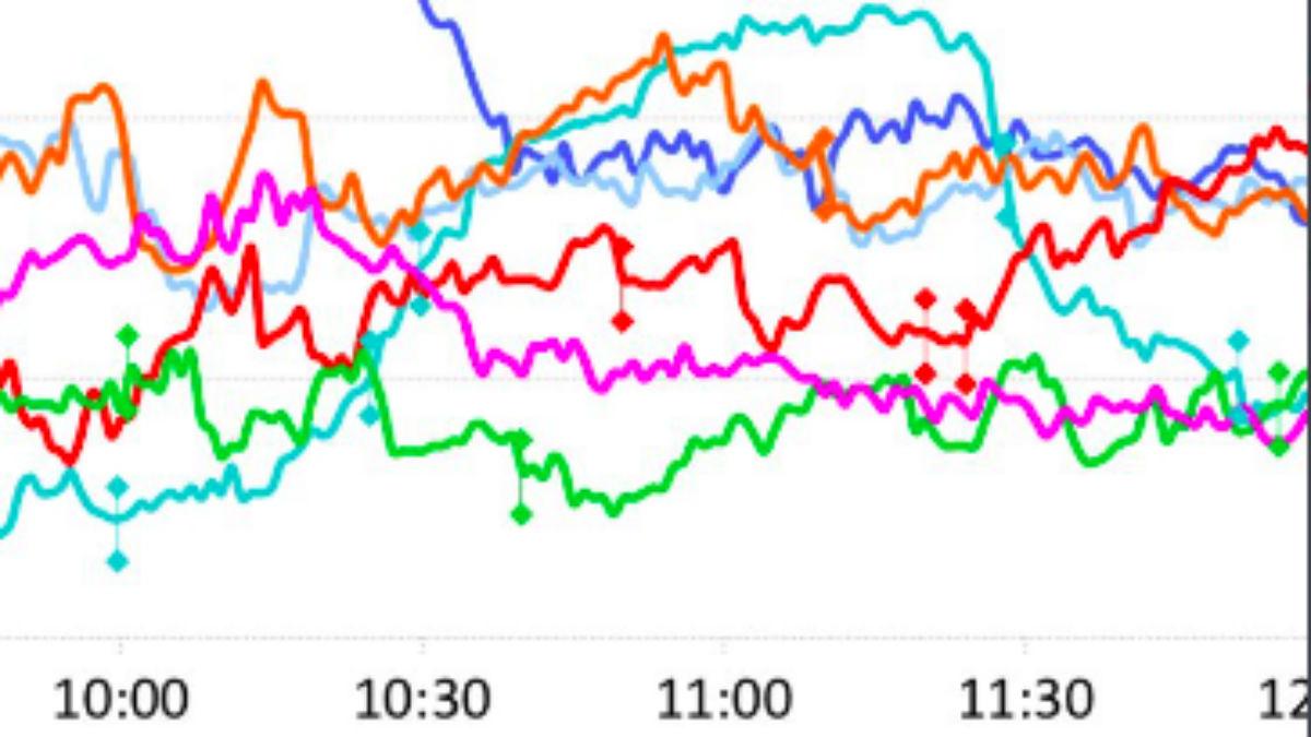 La curva de La 2 (en verde claro) por encima de La 1 (en azul marino)