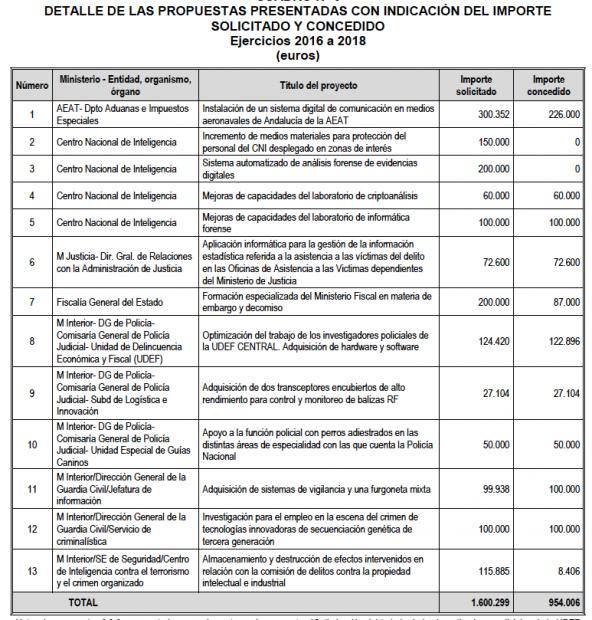 Sánchez inyectó al CNI 160.000 € de los bienes incautados a narcotraficantes y políticos corruptos
