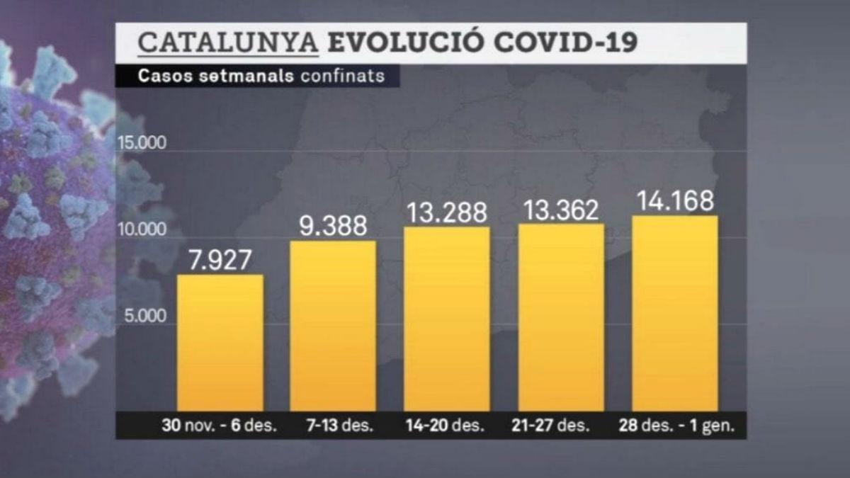 Gráfico sobre los casos semanales confinados en Cataluña por el coronavirus. (Foto: TV3)