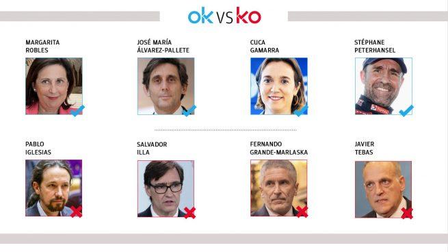 Los OK y KO del jueves, 14 de enero