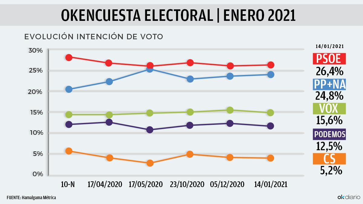 Evolución de la intención de voto desde las elecciones del 10-N, en las encuestas de Hamalgama Métrica para OKDIARIO.