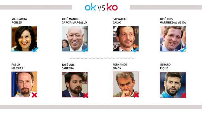 Los OK y KO del martes, 19 de enero