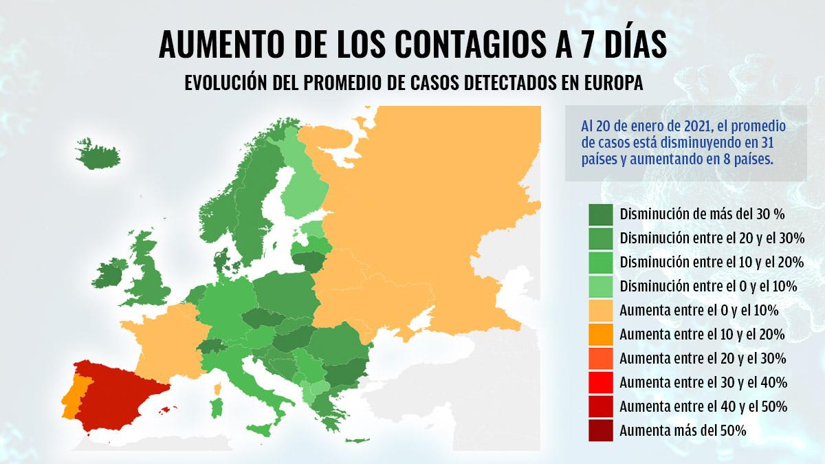 El mapa de los contagios en Europa: nuevos casos frente a los registrados hace una semana.