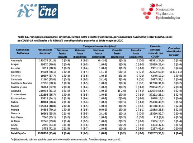 Madrid y Andalucía son las comunidades que más asintomáticos detectan: son 5 de cada 10 positivos