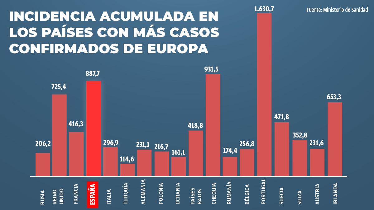 Incidencia acumulada de Covid en los países europeos.