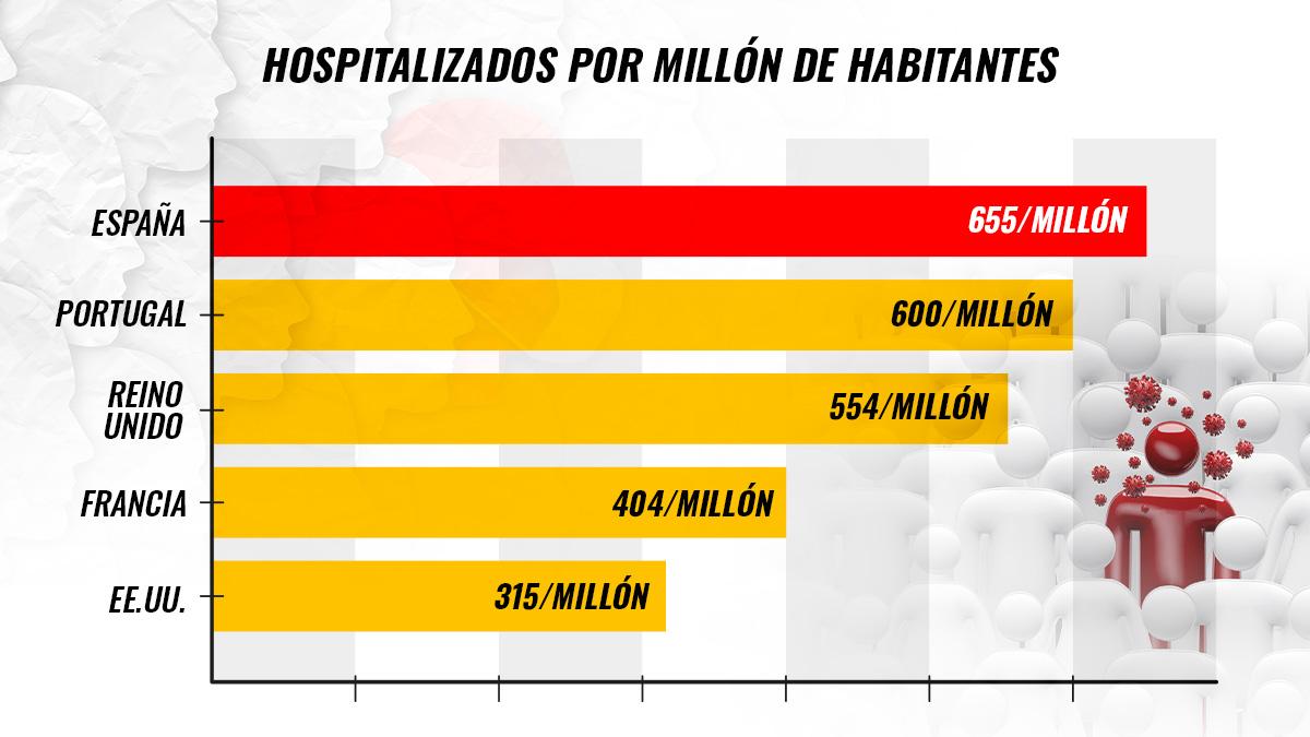 Gráfico de más hospitalizados por millón de habitantes.