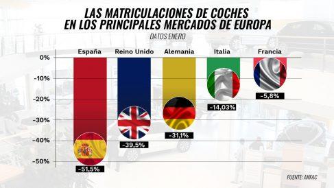 España lidera en enero el desplome de las ventas de coches en Europa tras el golpe fiscal de Sánchez
