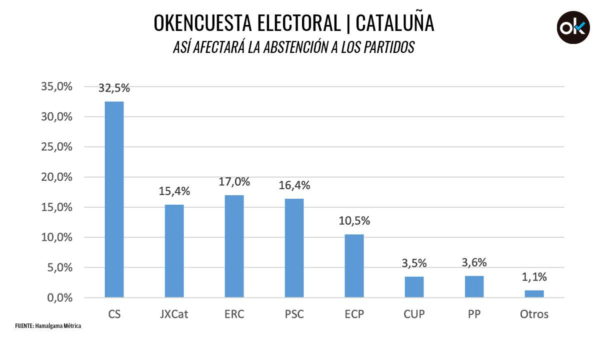 Uno de cada tres abstencionistas en Cataluña votó a Ciudadanos en su triunfo histórico de 2017